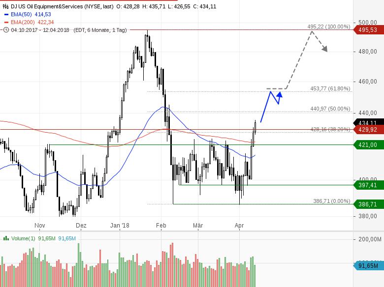 Top-Pick-aus-dem-US-Ölsektor-bricht-aus-Heinz-Rabauer-GodmodeTrader.de-2