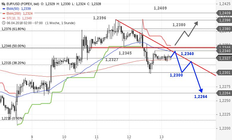 EUR-USD-Tagesausblick-Erholung-nach-dem-Abverkauf-Chartanalyse-Bastian-Galuschka-GodmodeTrader.de-1