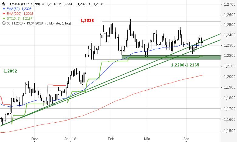 EUR-USD-Tagesausblick-Erholung-nach-dem-Abverkauf-Chartanalyse-Bastian-Galuschka-GodmodeTrader.de-2