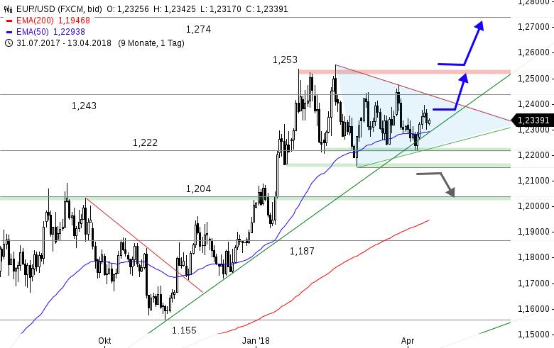 Das-FX-Paar-der-Woche-Aus-dem-Dreieck-auf-1-30-USD-Chartanalyse-Thomas-May-GodmodeTrader.de-1