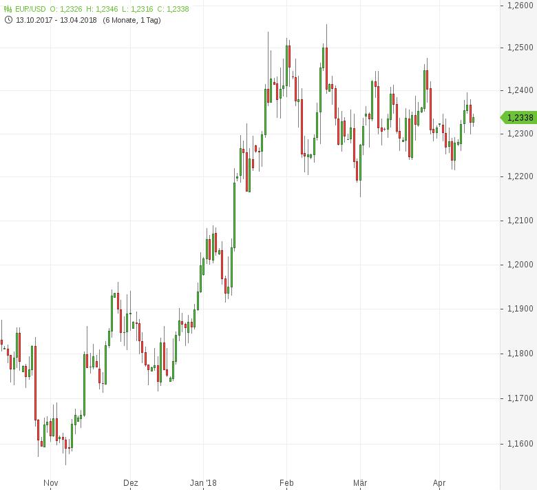 FX-Mittagsbericht-US-Dollar-zum-Wochenausklang-schwach-Tomke-Hansmann-GodmodeTrader.de-1