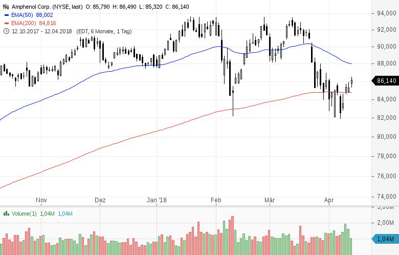 Top-Buzz-Diese-7-US-Aktien-stehen-heute-im-Fokus-der-Anleger-Kommentar-GodmodeTrader-Team-GodmodeTrader.de-2