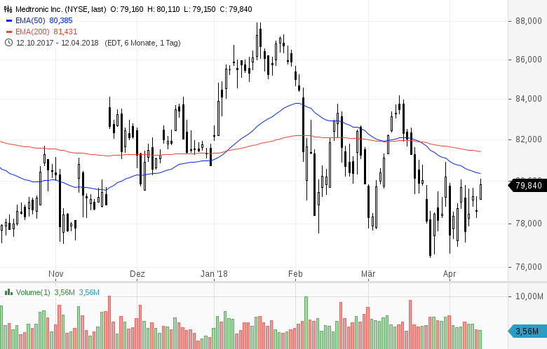 Top-Buzz-Diese-7-US-Aktien-stehen-heute-im-Fokus-der-Anleger-Kommentar-GodmodeTrader-Team-GodmodeTrader.de-4