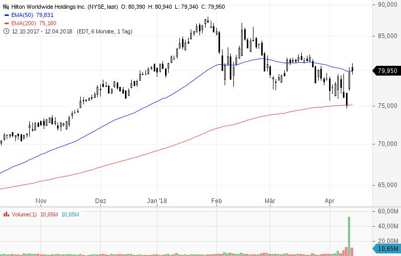 Top-Buzz-Diese-7-US-Aktien-stehen-heute-im-Fokus-der-Anleger-Kommentar-GodmodeTrader-Team-GodmodeTrader.de-5
