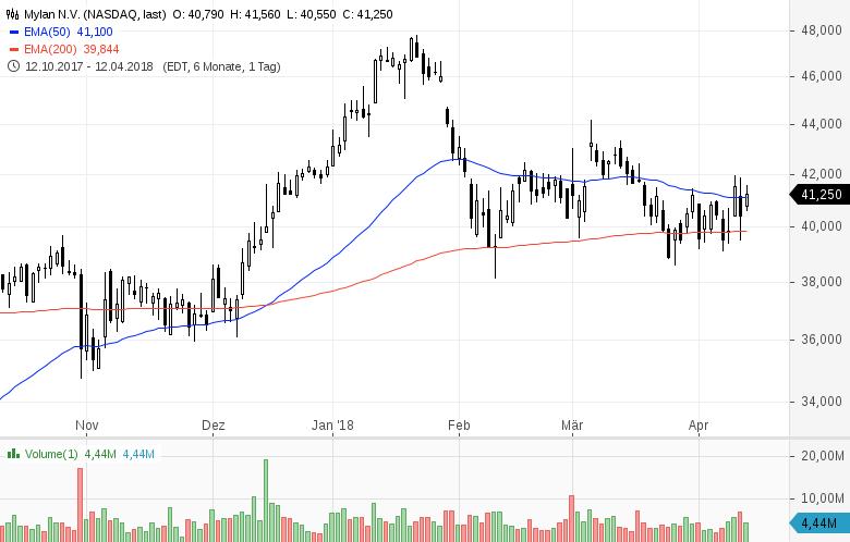 Top-Buzz-Diese-7-US-Aktien-stehen-heute-im-Fokus-der-Anleger-Kommentar-GodmodeTrader-Team-GodmodeTrader.de-7