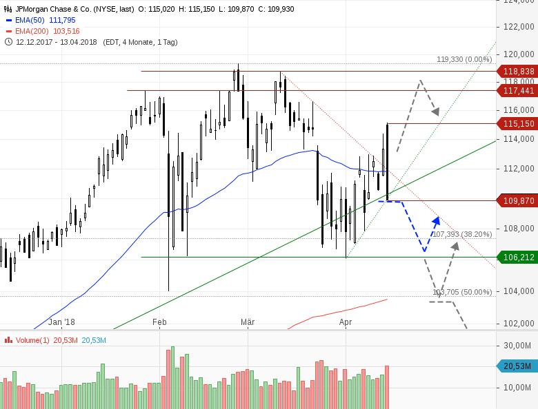 JPMorgan-Bearish-Engulfing-nach-Zahlen-Chartanalyse-Heinz-Rabauer-GodmodeTrader.de-1