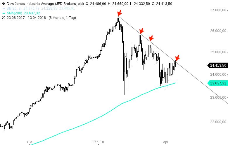 Es-ist-Freitag-und-der-Dow-Jones-fährt-sich-Chartanalyse-Harald-Weygand-GodmodeTrader.de-1