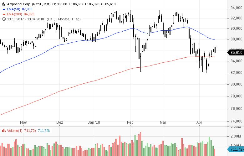 Top-Buzz-Diese-7-US-Aktien-stehen-aktuell-im-Fokus-der-Anleger-Kommentar-GodmodeTrader-Team-GodmodeTrader.de-2
