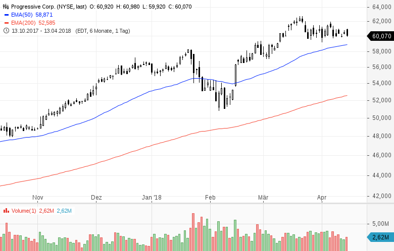 Top-Buzz-Diese-7-US-Aktien-stehen-aktuell-im-Fokus-der-Anleger-Kommentar-GodmodeTrader-Team-GodmodeTrader.de-7