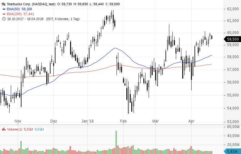 Top-Buzz-Diese-5-US-Aktien-stehen-heute-im-Fokus-der-Anleger-Kommentar-GodmodeTrader-Team-GodmodeTrader.de-1