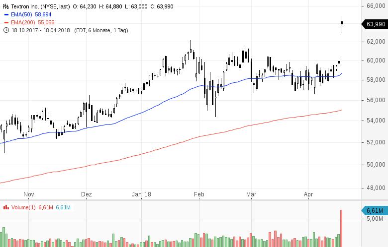 Top-Buzz-Diese-5-US-Aktien-stehen-heute-im-Fokus-der-Anleger-Kommentar-GodmodeTrader-Team-GodmodeTrader.de-2