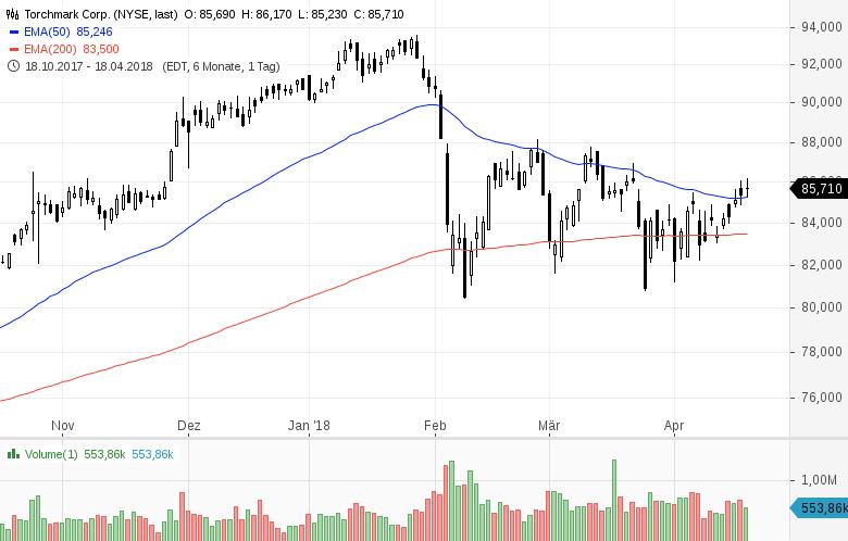 Top-Buzz-Diese-5-US-Aktien-stehen-heute-im-Fokus-der-Anleger-Kommentar-GodmodeTrader-Team-GodmodeTrader.de-3