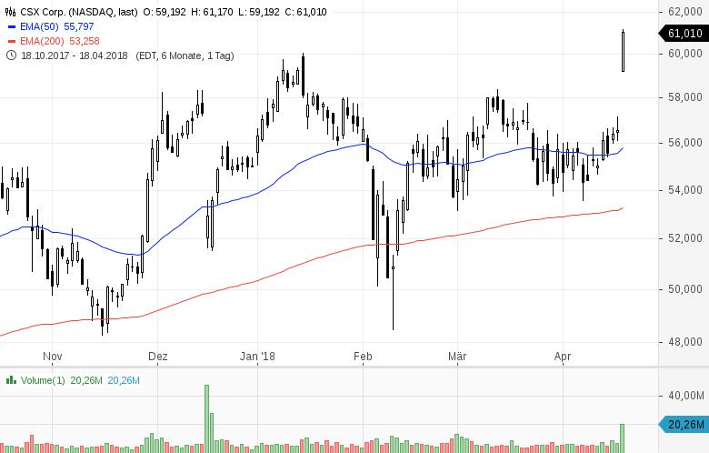 Top-Buzz-Diese-5-US-Aktien-stehen-heute-im-Fokus-der-Anleger-Kommentar-GodmodeTrader-Team-GodmodeTrader.de-4