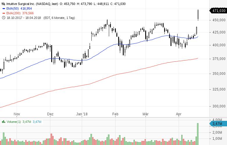 Top-Buzz-Diese-5-US-Aktien-stehen-heute-im-Fokus-der-Anleger-Kommentar-GodmodeTrader-Team-GodmodeTrader.de-5