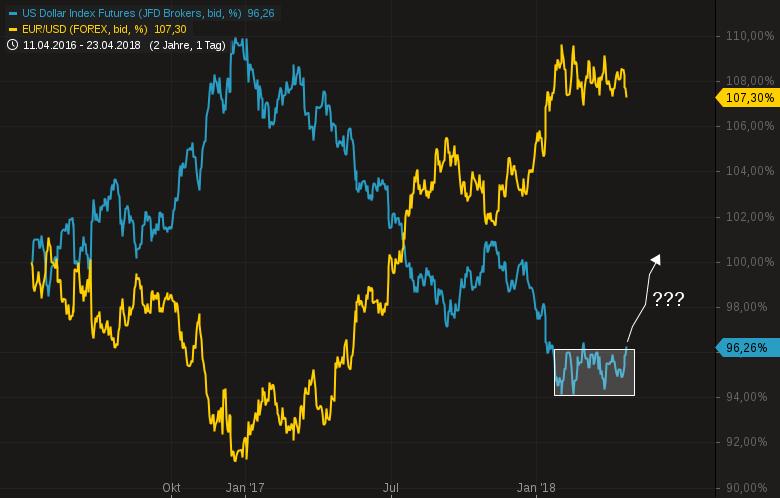 EUR-USD-Vorbereiten-auf-saftige-Euroabwertung-Chartanalyse-Harald-Weygand-GodmodeTrader.de-1
