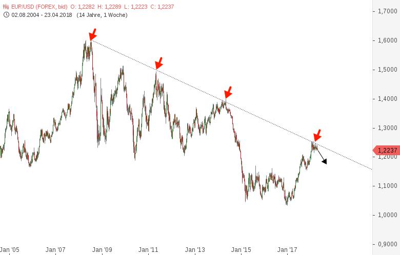 EUR-USD-Vorbereiten-auf-saftige-Euroabwertung-Chartanalyse-Harald-Weygand-GodmodeTrader.de-2