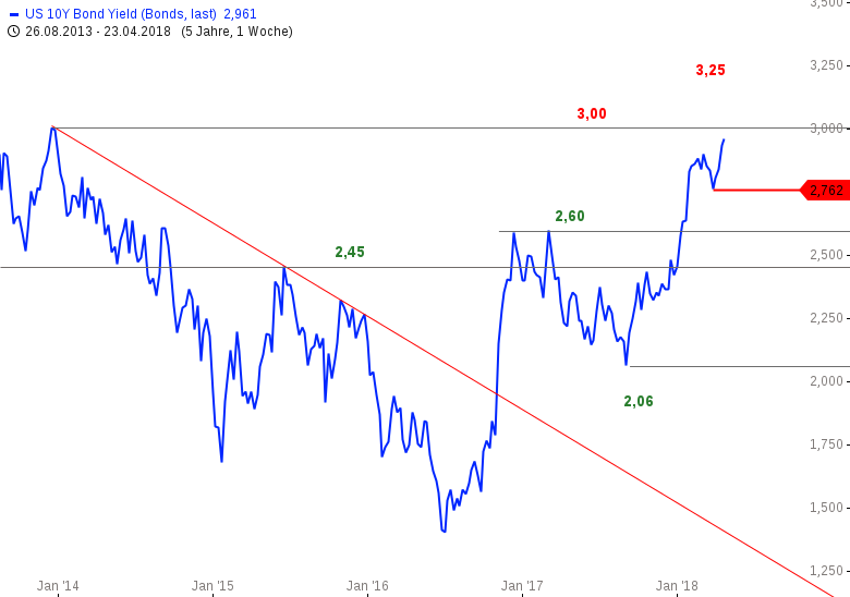Paukenschlag-US-Anleihenrendite-erreicht-3-Marke-Chartanalyse-Bastian-Galuschka-GodmodeTrader.de-1