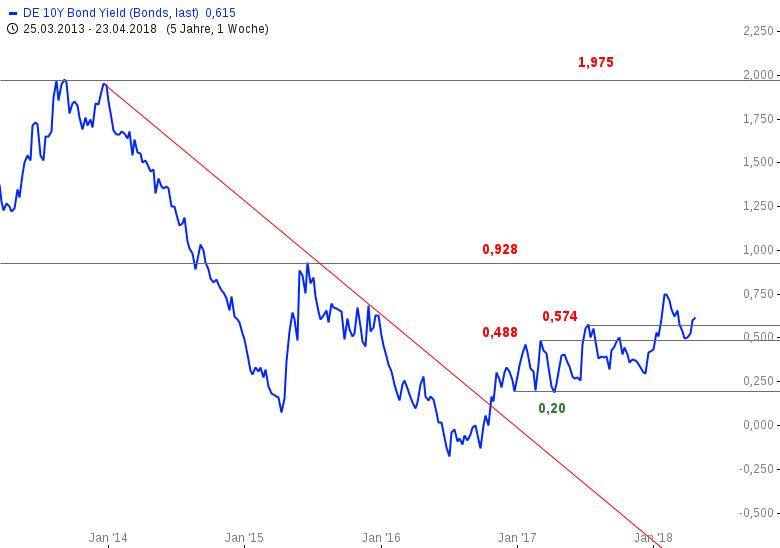 Paukenschlag-US-Anleihenrendite-erreicht-3-Marke-Chartanalyse-Bastian-Galuschka-GodmodeTrader.de-2