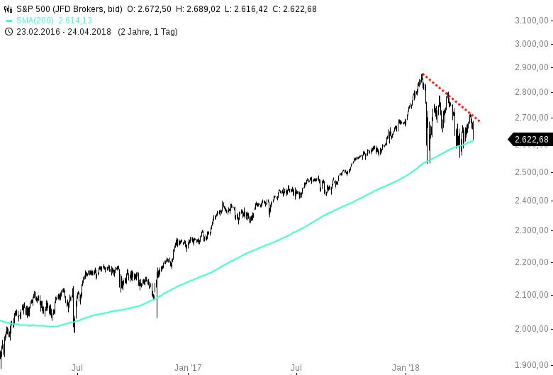 Dieser-Chart-veranschaulicht-die-Brisanz-am-US-Aktienmarkt-Chartanalyse-Harald-Weygand-GodmodeTrader.de-1
