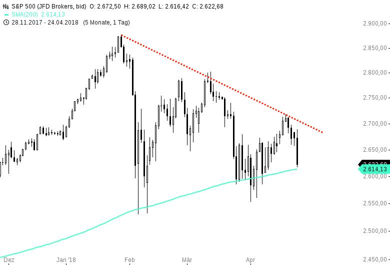 Dieser-Chart-veranschaulicht-die-Brisanz-am-US-Aktienmarkt-Chartanalyse-Harald-Weygand-GodmodeTrader.de-2