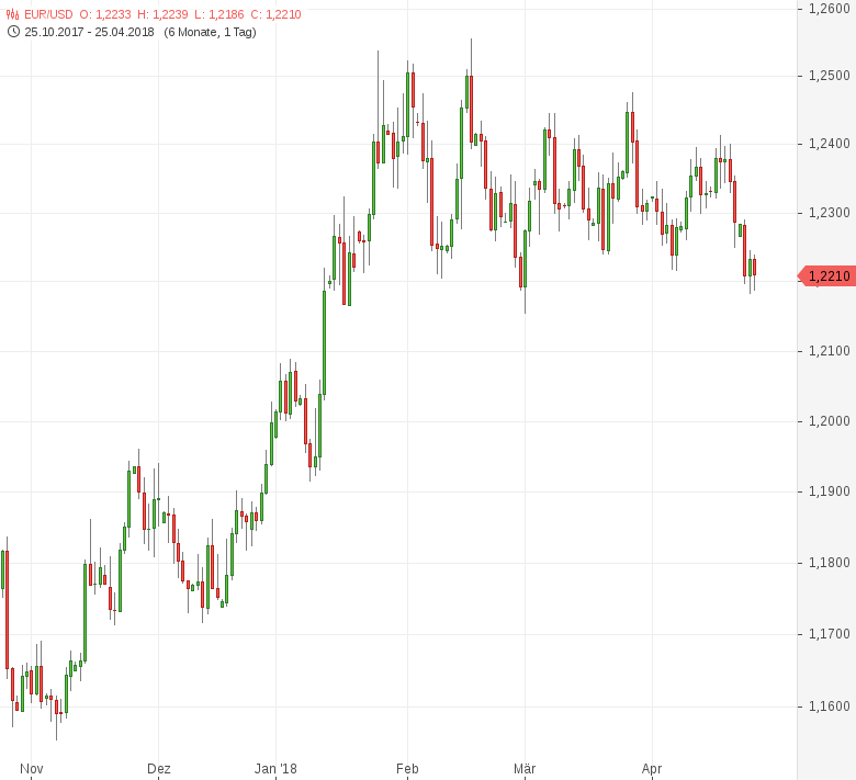 FX-Mittagsbericht-US-Dollar-auf-Achtwochenhoch-Tomke-Hansmann-GodmodeTrader.de-1