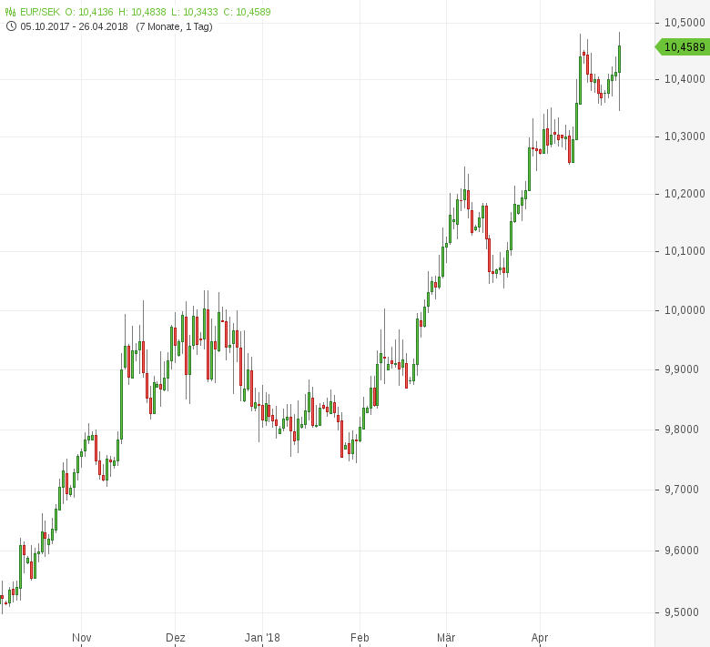 EUR-SEK-Riksbank-lässt-Leitzins-unverändert-Chartanalyse-Tomke-Hansmann-GodmodeTrader.de-1