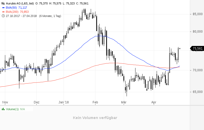 Top-Buzz-Diese-deutschen-Aktien-stehen-heute-im-Fokus-der-Anleger-Kommentar-GodmodeTrader-Team-GodmodeTrader.de-2