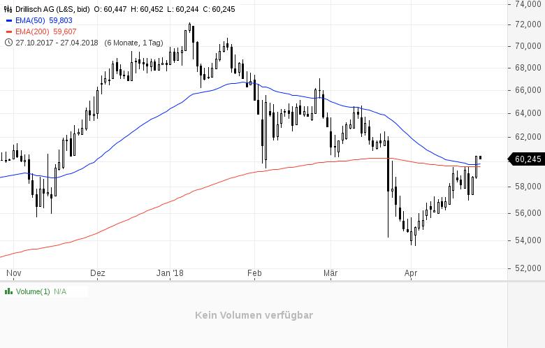Top-Buzz-Diese-deutschen-Aktien-stehen-heute-im-Fokus-der-Anleger-Kommentar-GodmodeTrader-Team-GodmodeTrader.de-3