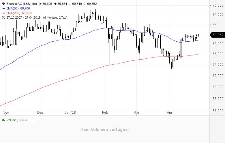 Top-Buzz-Diese-deutschen-Aktien-stehen-heute-im-Fokus-der-Anleger-Kommentar-GodmodeTrader-Team-GodmodeTrader.de-5