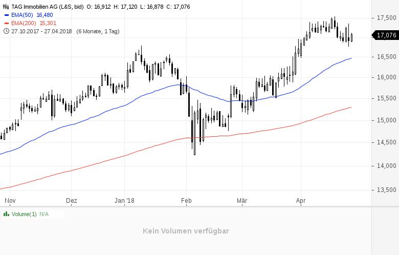Top-Buzz-Diese-deutschen-Aktien-stehen-heute-im-Fokus-der-Anleger-Kommentar-GodmodeTrader-Team-GodmodeTrader.de-7