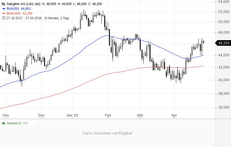Top-Buzz-Diese-deutschen-Aktien-stehen-heute-im-Fokus-der-Anleger-Kommentar-GodmodeTrader-Team-GodmodeTrader.de-8
