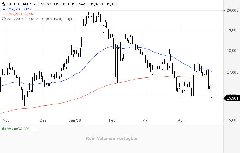 Top-Buzz-Diese-deutschen-Aktien-stehen-heute-im-Fokus-der-Anleger-Kommentar-GodmodeTrader-Team-GodmodeTrader.de-9