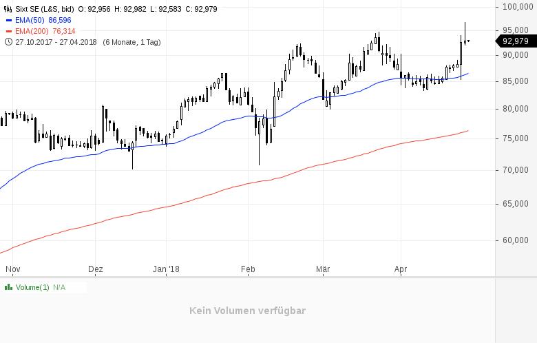 Top-Buzz-Diese-deutschen-Aktien-stehen-heute-im-Fokus-der-Anleger-Kommentar-GodmodeTrader-Team-GodmodeTrader.de-10