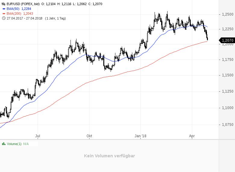 Ist-der-Euro-bald-nichts-mehr-wert-Kommentar-André-Tiedje-GodmodeTrader.de-1
