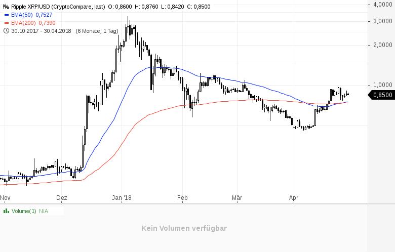 Krypto-Stimmungsdindex-Sentiment-für-Bitcoin-leicht-positiv-Kommentar-GodmodeTrader-Team-GodmodeTrader.de-3