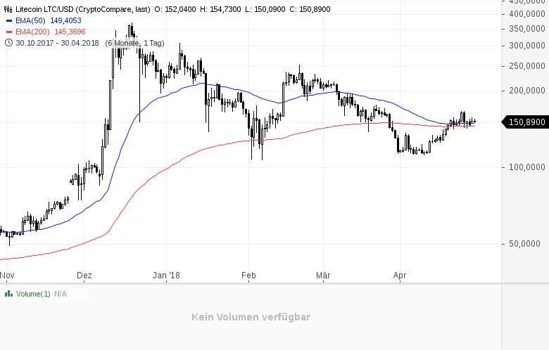 Krypto-Stimmungsdindex-Sentiment-für-Bitcoin-leicht-positiv-Kommentar-GodmodeTrader-Team-GodmodeTrader.de-4