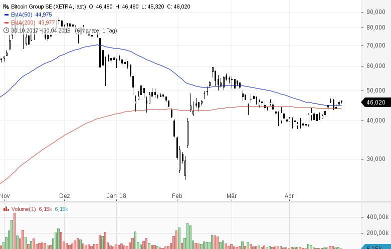 Aktien-für-Krypto-Anleger-Chartanalyse-Sascha-Huber-GodmodeTrader.de-1