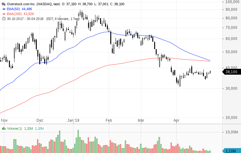 Aktien-für-Krypto-Anleger-Chartanalyse-Sascha-Huber-GodmodeTrader.de-2