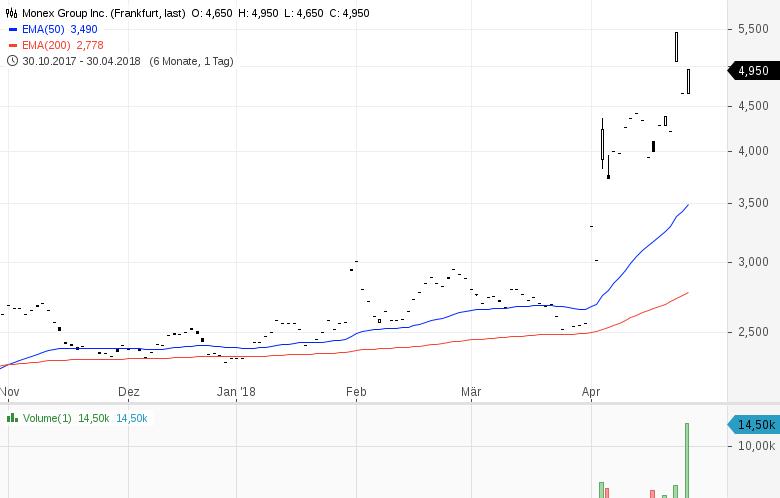 Aktien-für-Krypto-Anleger-Chartanalyse-Sascha-Huber-GodmodeTrader.de-3