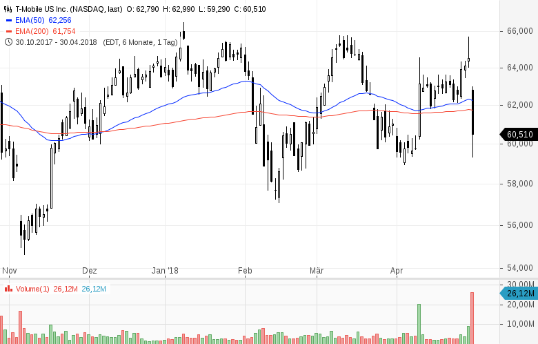 Top-Buzz-USA-Diese-Aktien-stehen-heute-im-Fokus-der-Anleger-Kommentar-GodmodeTrader-Team-GodmodeTrader.de-1