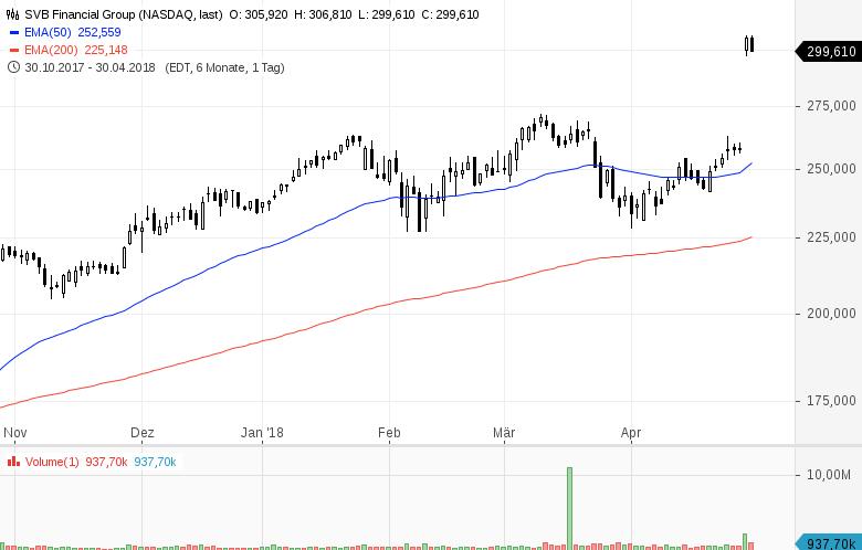 Top-Buzz-USA-Diese-Aktien-stehen-heute-im-Fokus-der-Anleger-Kommentar-GodmodeTrader-Team-GodmodeTrader.de-4