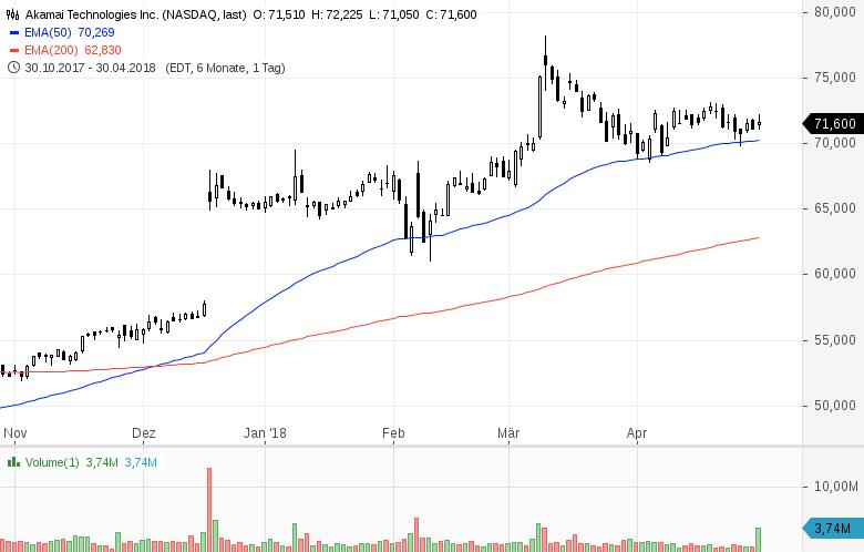 Top-Buzz-USA-Diese-Aktien-stehen-heute-im-Fokus-der-Anleger-Kommentar-GodmodeTrader-Team-GodmodeTrader.de-5