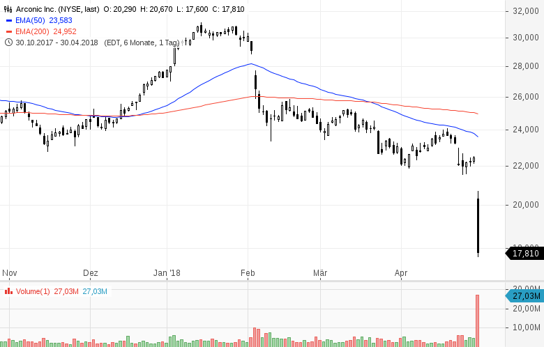 Top-Buzz-USA-Diese-Aktien-stehen-heute-im-Fokus-der-Anleger-Kommentar-GodmodeTrader-Team-GodmodeTrader.de-6
