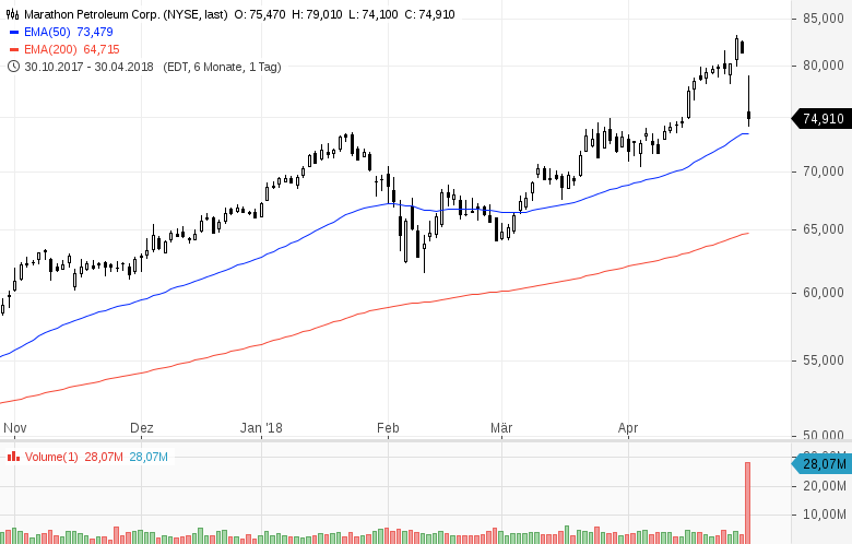Top-Buzz-USA-Diese-Aktien-stehen-heute-im-Fokus-der-Anleger-Kommentar-GodmodeTrader-Team-GodmodeTrader.de-7