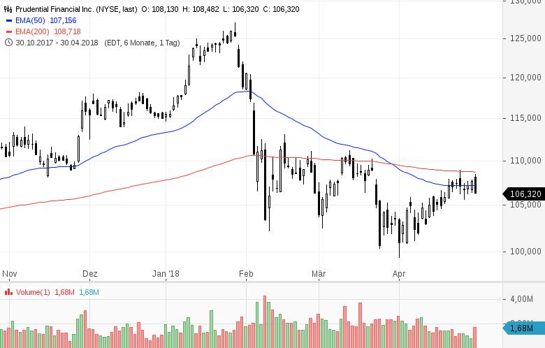 Top-Buzz-USA-Diese-Aktien-stehen-heute-im-Fokus-der-Anleger-Kommentar-GodmodeTrader-Team-GodmodeTrader.de-8