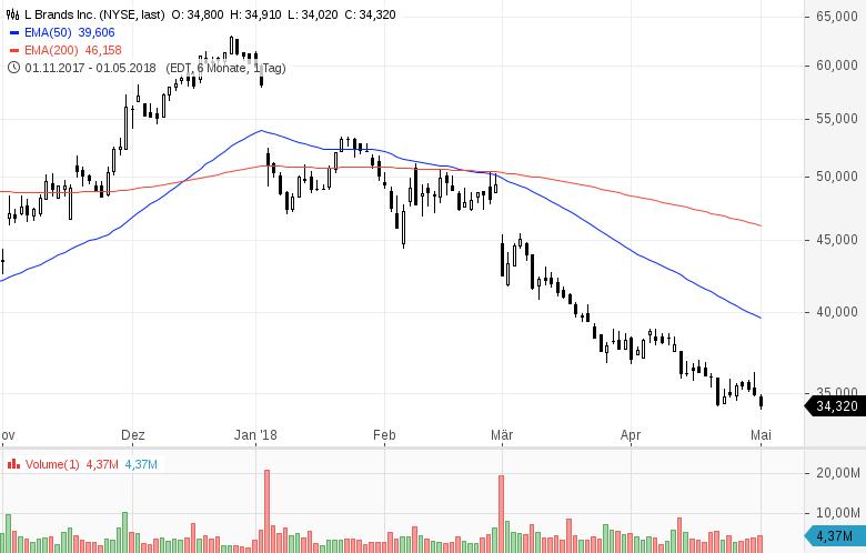 Top-Buzz-T-Mobile-US-Western-Union-und-7-weitere-US-Aktien-stehen-aktuell-im-Fokus-der-Anleger-Kommentar-GodmodeTrader-Team-GodmodeTrader.de-1