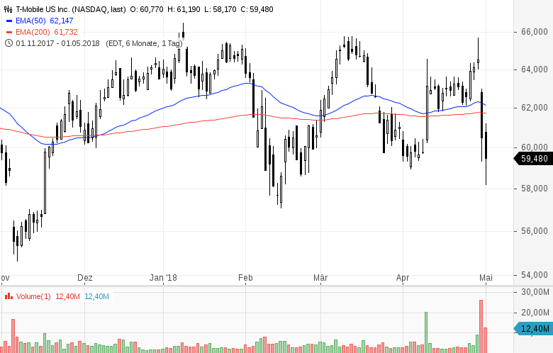 Top-Buzz-T-Mobile-US-Western-Union-und-7-weitere-US-Aktien-stehen-aktuell-im-Fokus-der-Anleger-Kommentar-GodmodeTrader-Team-GodmodeTrader.de-2