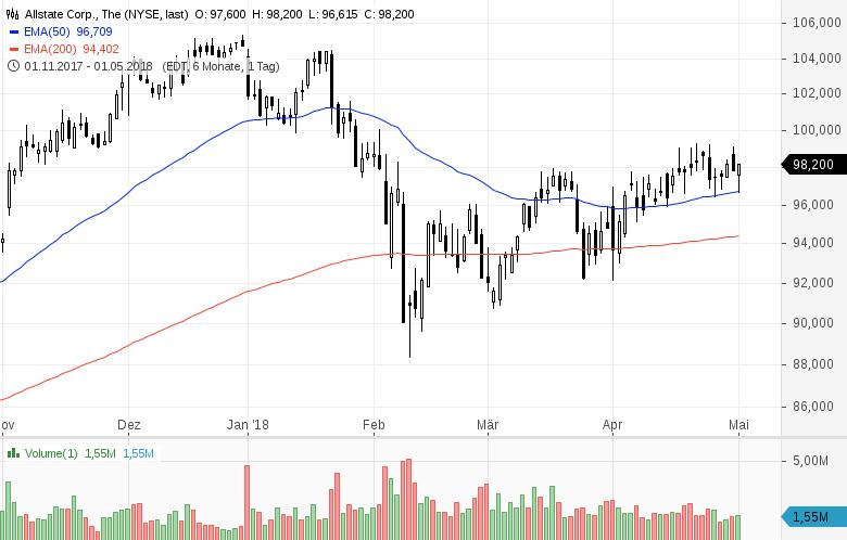 Top-Buzz-T-Mobile-US-Western-Union-und-7-weitere-US-Aktien-stehen-aktuell-im-Fokus-der-Anleger-Kommentar-GodmodeTrader-Team-GodmodeTrader.de-3