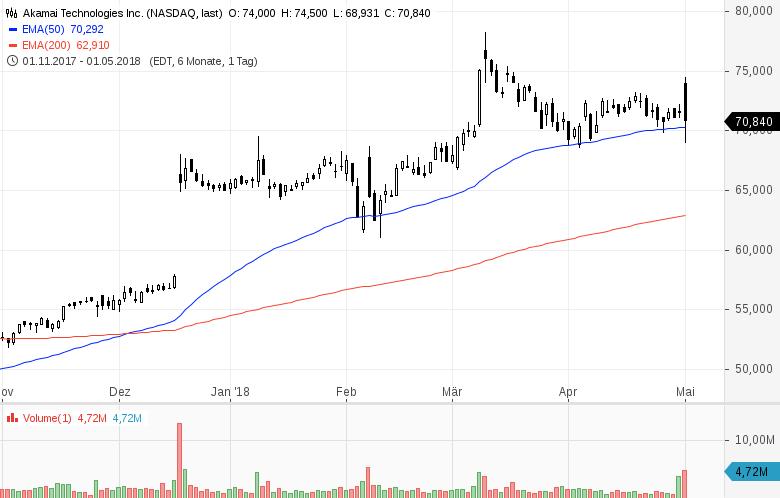Top-Buzz-T-Mobile-US-Western-Union-und-7-weitere-US-Aktien-stehen-aktuell-im-Fokus-der-Anleger-Kommentar-GodmodeTrader-Team-GodmodeTrader.de-5