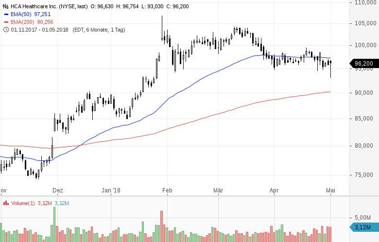 Top-Buzz-T-Mobile-US-Western-Union-und-7-weitere-US-Aktien-stehen-aktuell-im-Fokus-der-Anleger-Kommentar-GodmodeTrader-Team-GodmodeTrader.de-6